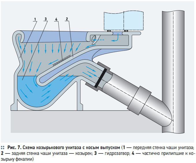 Схема установки унитаза с